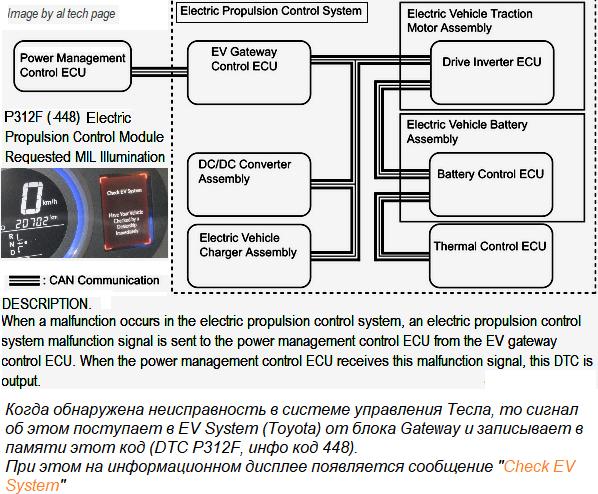 Check EV System